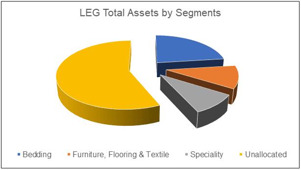 LEG Total Assets by segments
