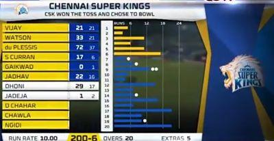CSK live score । Ipl live video । Ipl live । Kolkata vs Mumbai Indians । Yesterday Highlights । ipl highlights । Higjlights.
