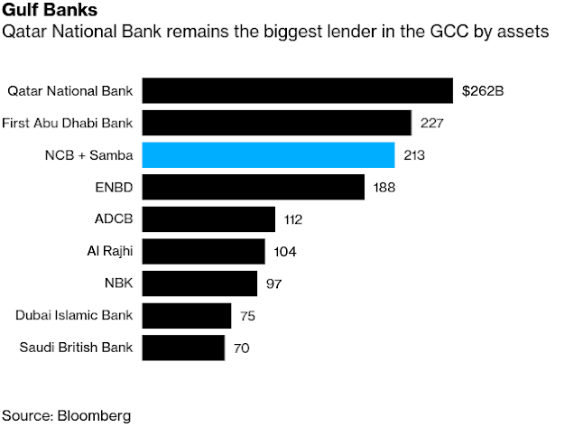 How #SaudiArabia's $15.6 Billion Bank Merger Would Stack Up - Bloomberg