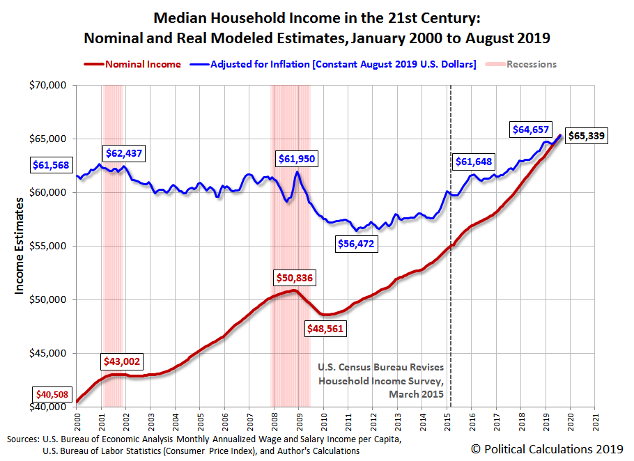 Median Household Income in the 21st Century: Nominal and Real Estimates, January 2000 to August 2019
