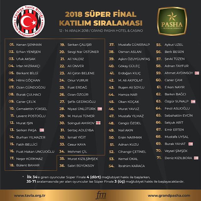 2018 TBGT Süper Final'e Katılacak Oyuncular Belli Oldu
