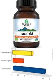 Opinii beneficii Amalaki Vitamina C Antioxidanti Naturali