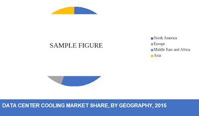 global data center cooling market share