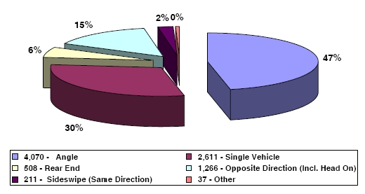 Distribution of Type Crashes at Intersections