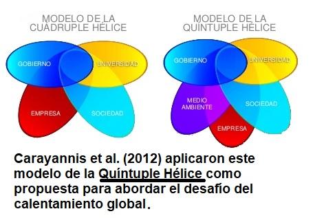 modelo-de-innovacion-quintuple-helice