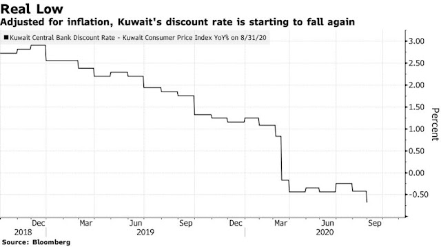 #Kuwait Cuts Some Rates to Ease Currency and Virus Pressures - Bloomberg