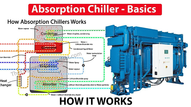 Absorption Chiller, How it works - working principle hvac