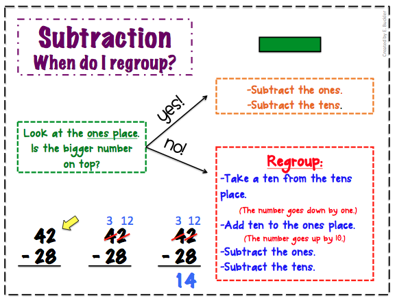 Number Names Worksheets add and subtract with regrouping : Second Grade Silliness: R is for Regrouping {with Freebie}