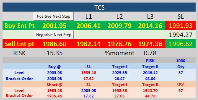 TCS INTRADAY LEVEL FOR 01 JUNE 20