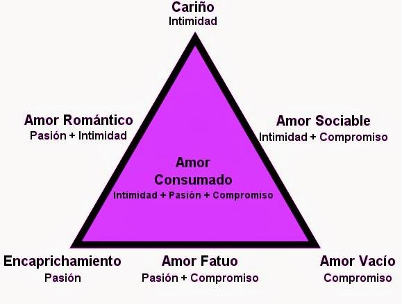 Las 7 Formas del Amor