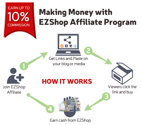 Ezshop.Asia Affiliate Referral Program Review