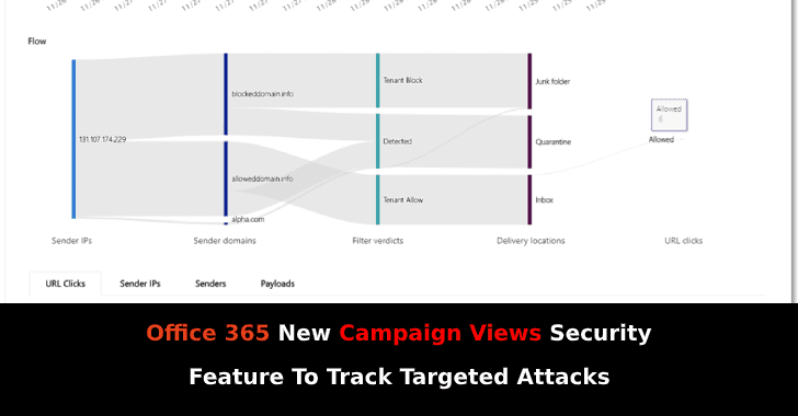 Campaign Views