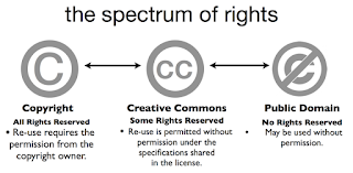 copyright licenses