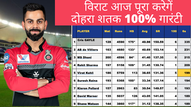 Most six in IPL hisory