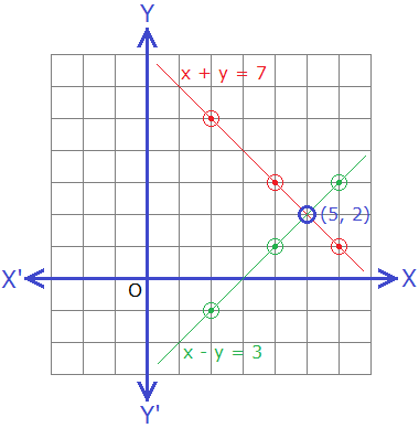 Examples of simultaneous linear equations.