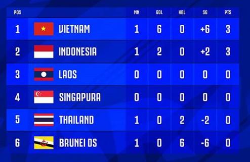 Klasemen Sementara Babak Penyisihan Group SEA Games 2019 Group B