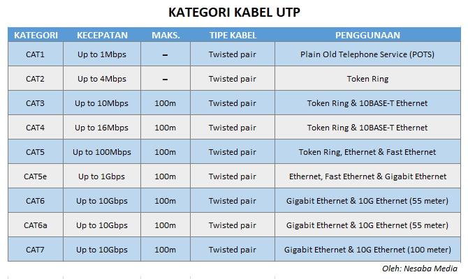 Mengenal Kabel UTP