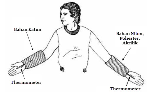 Daya Serap Sirkulasi Udara Bahan Tekstil