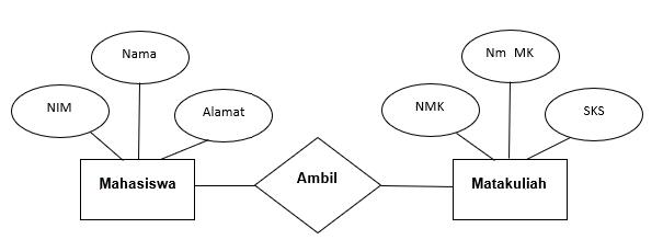 Pengertian ER-D (Entity Relationship Diagram) dan Contoh ...