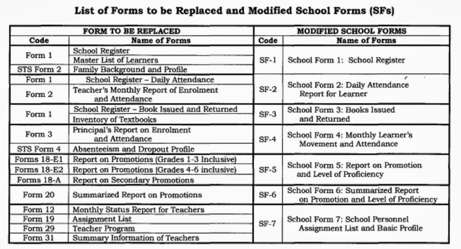 The Journey of a Brave Teacher: DepEd Modified School Forms