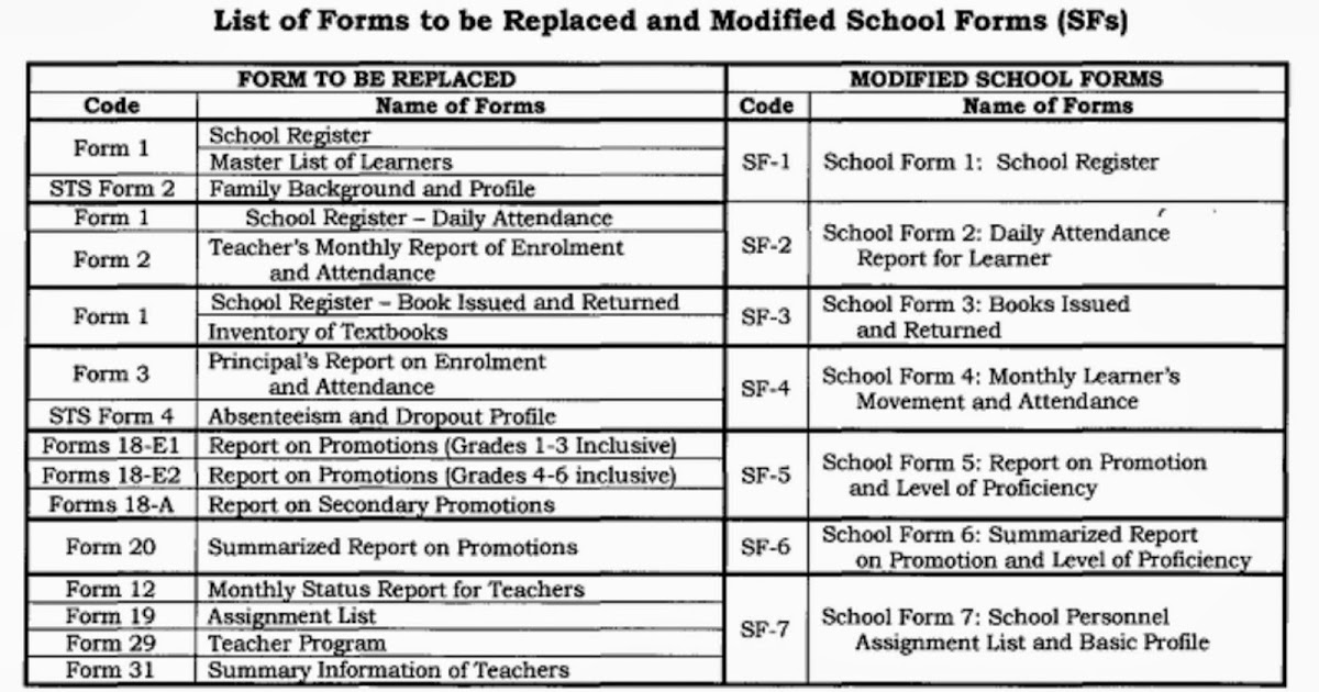 Deped School Forms Government Forms – Fondos de Pantalla