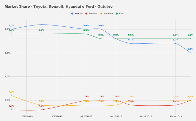 Market Share - Ford, Toyota, Renault e Hyundai