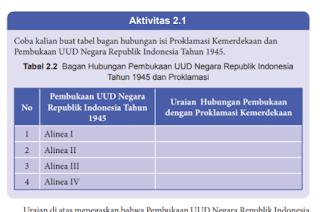 Aktivitas 2.1 Tabel 2.2 Hubungan UUD 1945 dengan Proklamasi