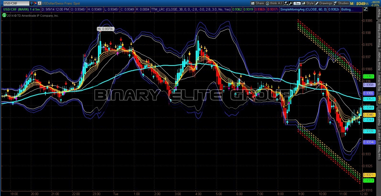 Does think or swim do binary options
