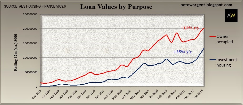 value of owner-occupier loans