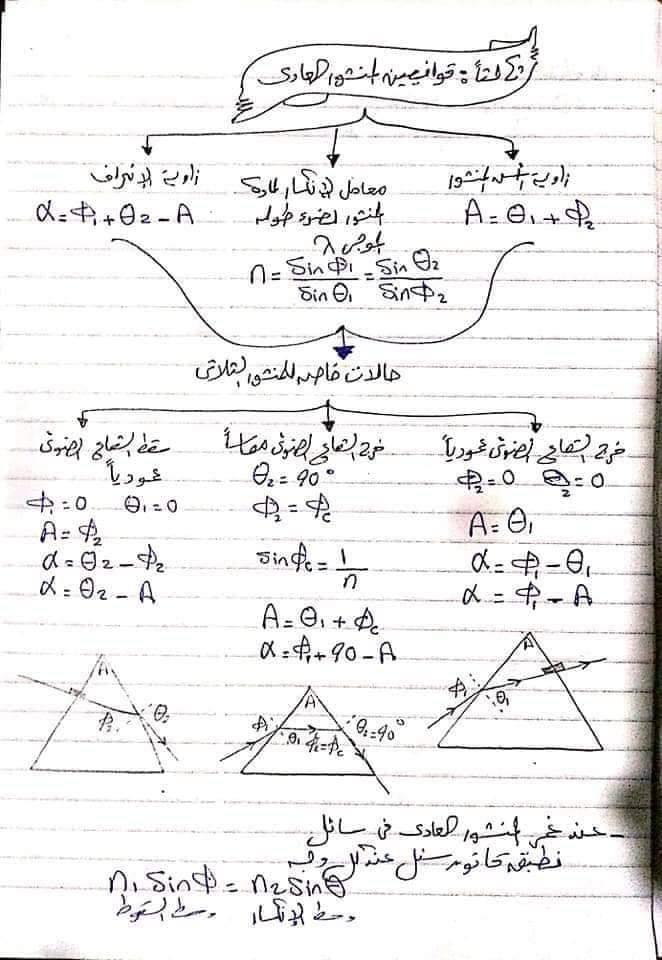ملخص قوانين الفيزياء تانية ثانوي في 10 ورقات فقط 4