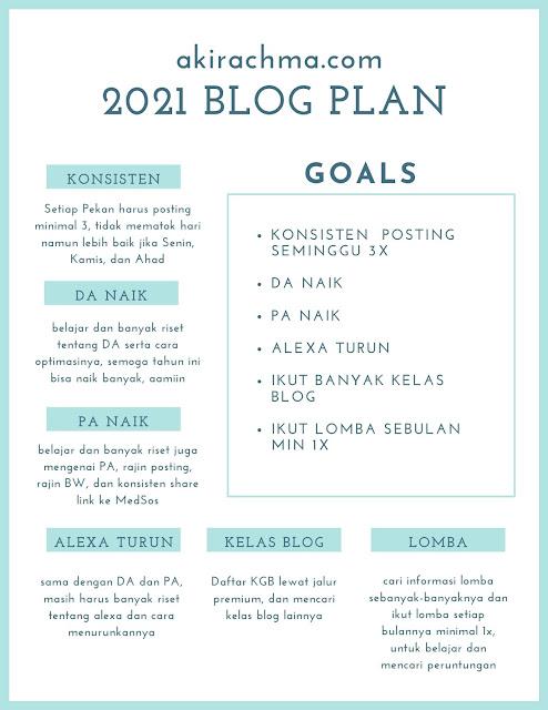 blog plan tahunan