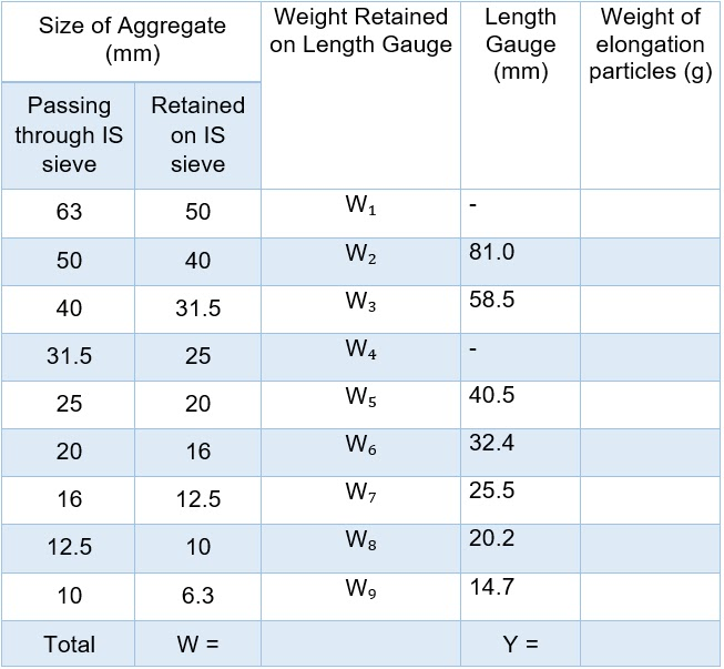 Elongation Index Test Lab Report, Elongation Index of Aggregate