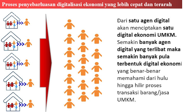 ekonomi-digital-dari-level-bawah