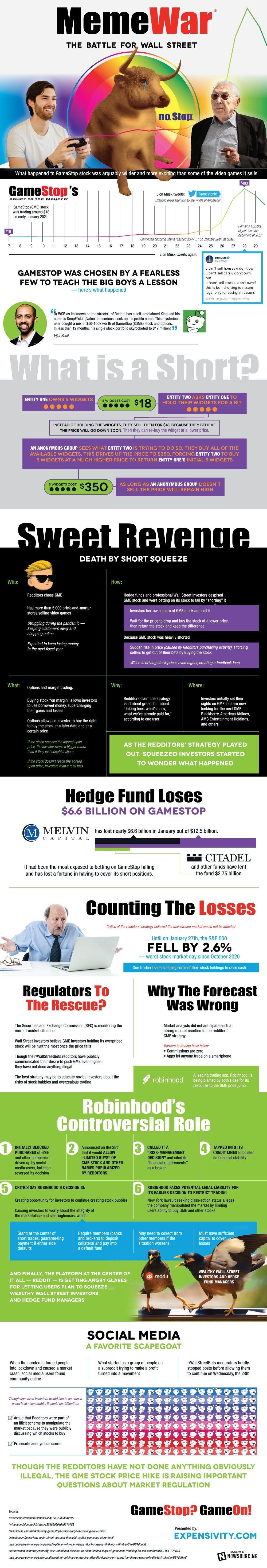 When Reddit Took Over the Stock Market #Infographic