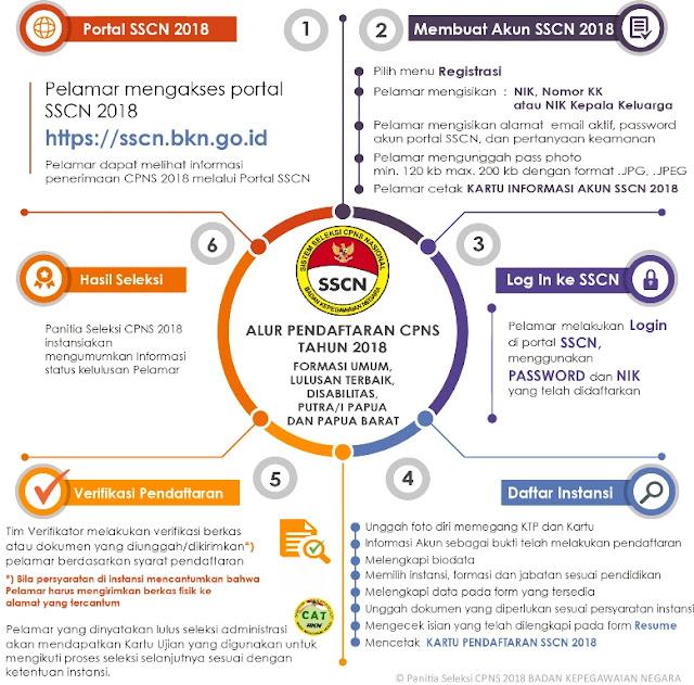pendaftaran cpns online 2019