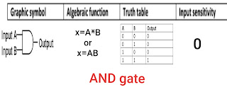 and gate in hindi