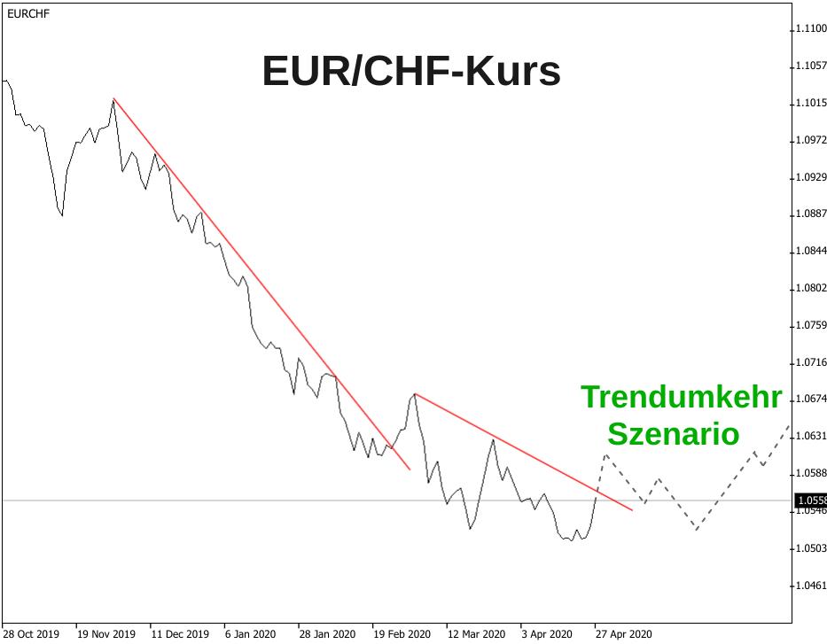 Linienchart Euro-Franken-Kurs 2020 mit eingezeichnetem Trendumkehr/Anstiegs-Szenario