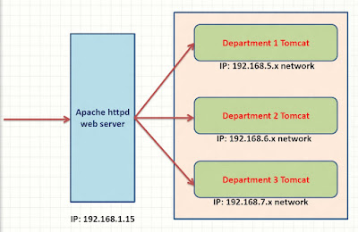 Apache Web Server Interview Questions Answers