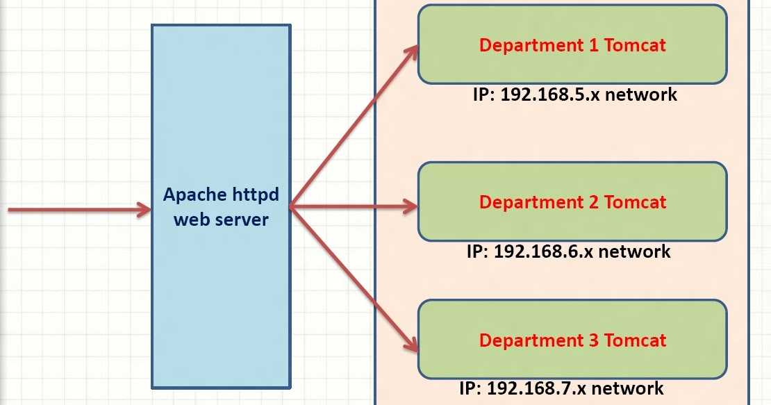 12 essential apache web server interview questions answers for Java 7 architecture