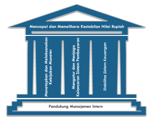 Alamat Bank Indonesia Banjarmasin, Samarinda, Palangkaraya, Pontianak, Balikpapan