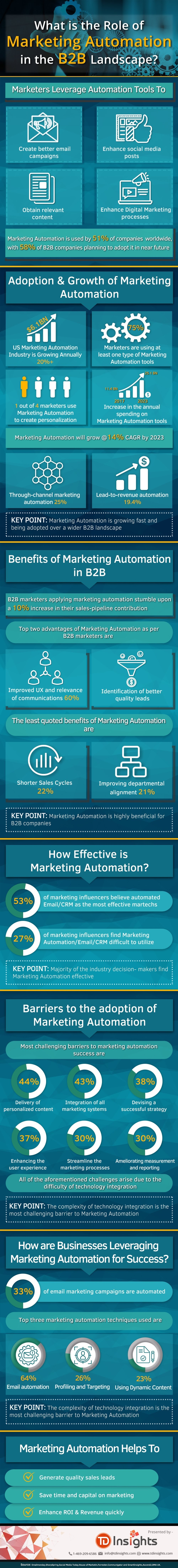 What is the Role of Marketing Automation in the B2B Landscape? infographic