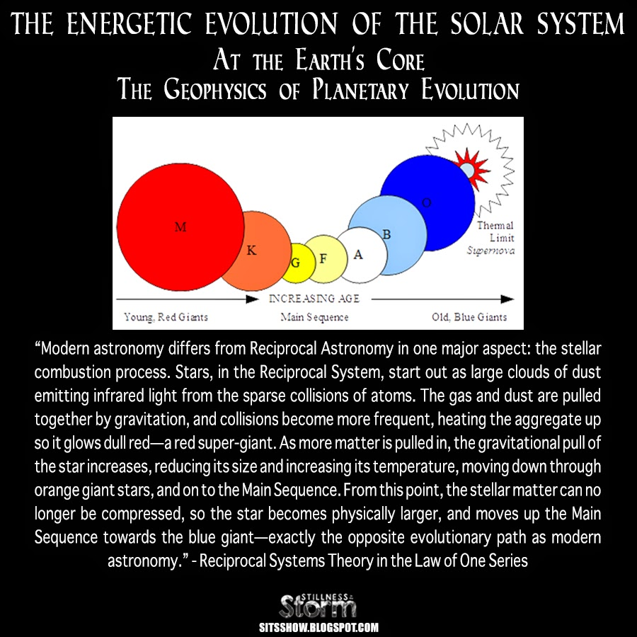 The Energetic Evolution of The Solar System At the Earth
