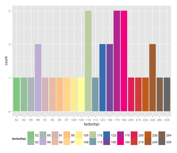 How to expand color palette with ggplot and RColorBrewer – R