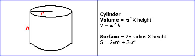 Volume of cylinder and surface of cylinder