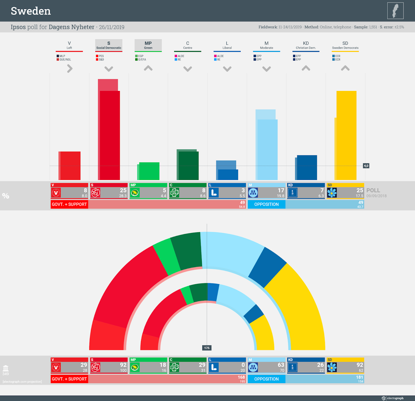 SWEDEN: Ipsos poll chart for Dagens Nyheter, 26 November 2019