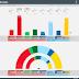 SWEDEN · Ipsos poll 26/11/2019: V 8% (29), S 25% (92), MP 5% (18), C 8% (29), L 3%, M 17% (63), KD 7% (26), SD 25% (92)