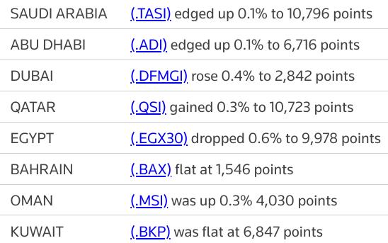 MIDEAST STOCKS Most Gulf markets rise as oil rebounds; Egypt bucks trend | Reuters