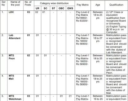 Rashtriya Military School Bengaluru recruitment