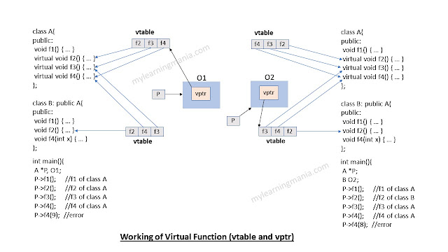 working-of-virtual-function-in-c++vtable-vptr-learning-mania.jpg