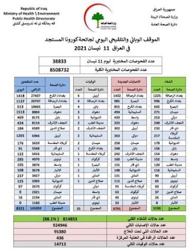 الموقف الوبائي والتلقيحي اليومي لجائحة كورونا في العراق ليوم الاحد الموافق ١١ نيسان ٢٠٢١
